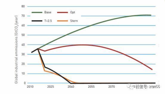 """豪斯逆袭拿下""""诺贝尔""""证明了一件事:全球碳税A计划呼之欲出!!!"""