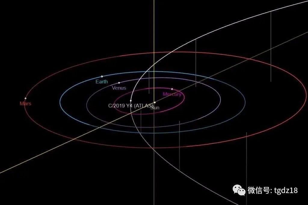 千年前的一颗彗星在5月光临北半球
